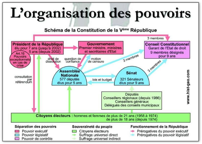 Cestfranc Le Pouvoir Legislatif En France